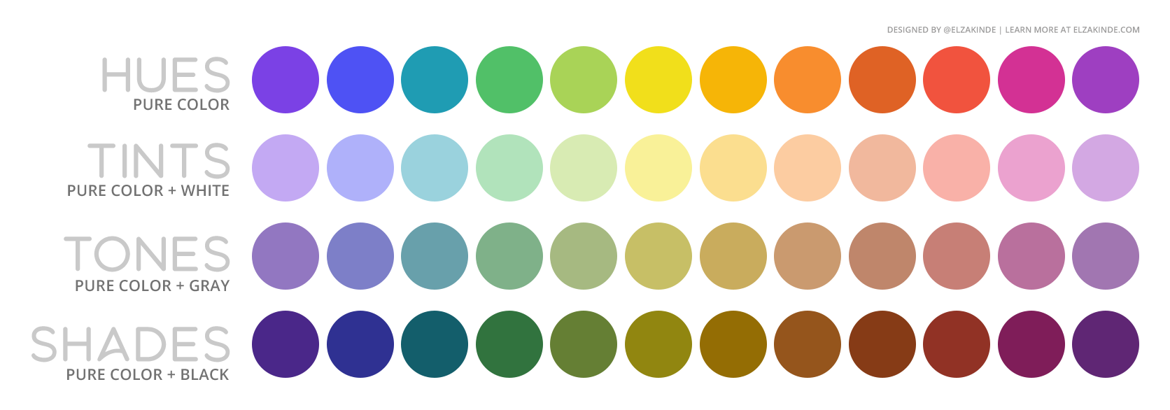 Graphic features four palettes using the twelve colors from the wheel. The top palette represents HUES (pure color), the second TINTS (pure color + white), the third TONES (pure color + gray), and the bottom represents SHADES (pure color + black).