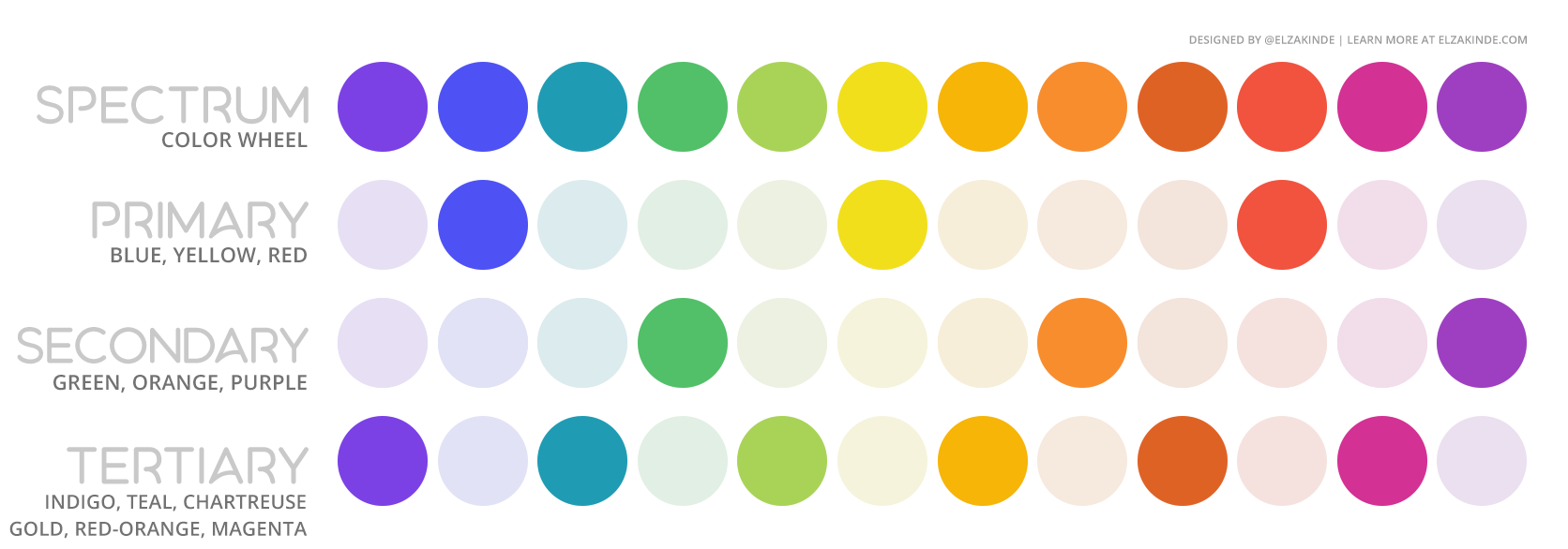 Graphic features four palettes using the twelve colors from the wheel. The top palette contains all twelve colors of the SPECTRUM. The second highlights the PRIMARY colors (blue, yellow, and red). The third highlights SECONDARY colors (green, orange, and purple). The final palette highlights the TERTIARY colors (indigo, teal, chartreuse, gold, red-orange, and magenta).