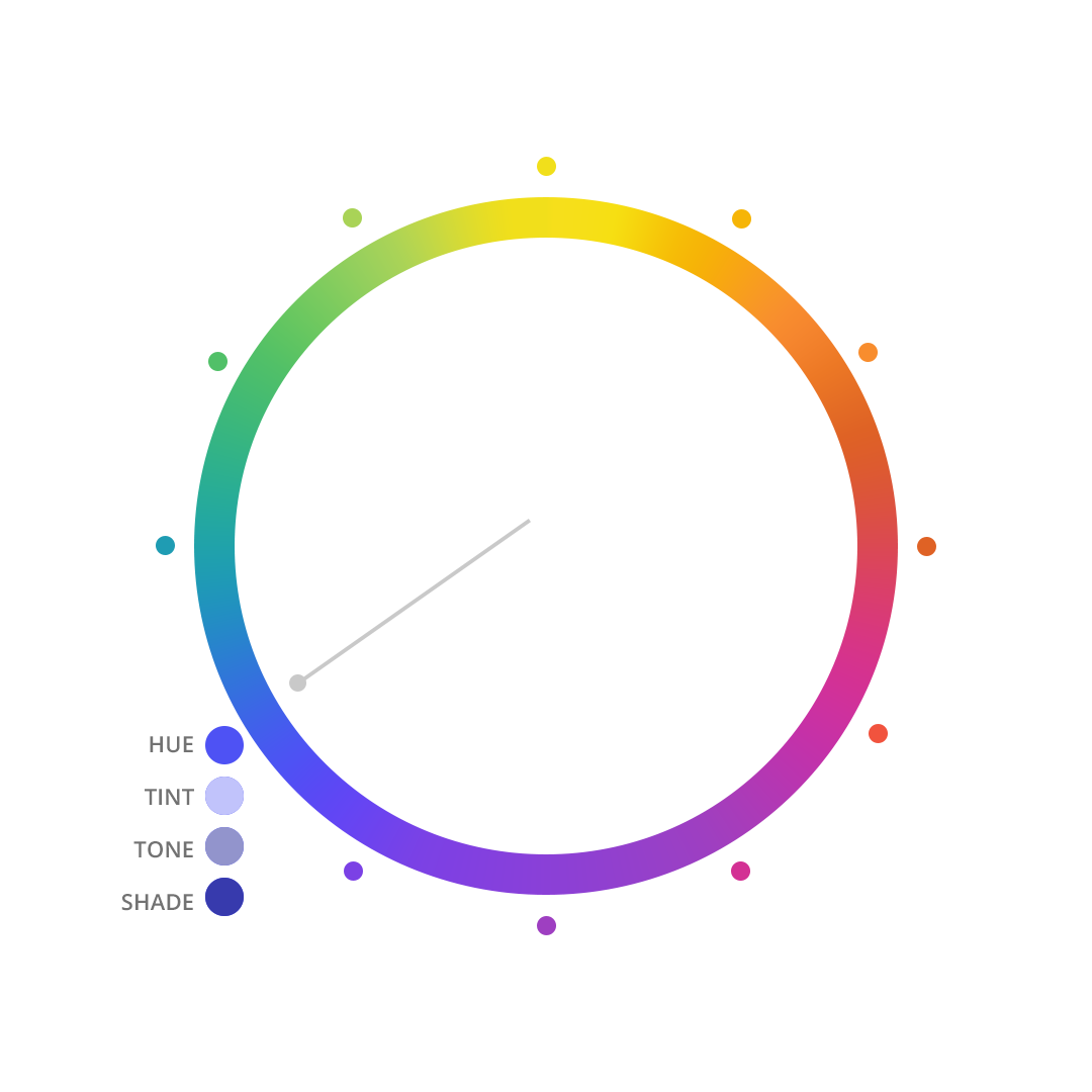 """Graphic features a color wheel. Twelve dots highlight different colors of the spectrum. A hand in the middle of the wheel points to the color blue, which has is labeled """"HUE"""". Beneath it are three additional colored dots in variations of the blue color, labeled """"TINT"""", """"TONE"""", and """"SHADE""""."""